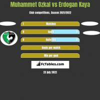 Muhammet Ozkal vs Erdogan Kaya h2h player stats