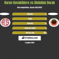 Harun Kavaklidere vs Abdullah Durak h2h player stats