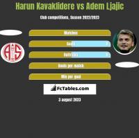 Harun Kavaklidere vs Adem Ljajic h2h player stats