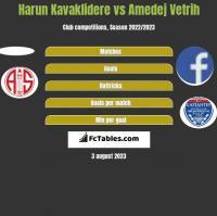 Harun Kavaklidere vs Amedej Vetrih h2h player stats