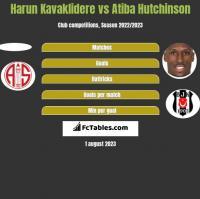 Harun Kavaklidere vs Atiba Hutchinson h2h player stats