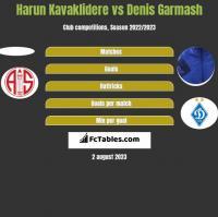 Harun Kavaklidere vs Denis Garmasz h2h player stats