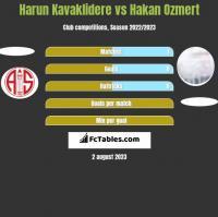Harun Kavaklidere vs Hakan Ozmert h2h player stats