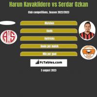 Harun Kavaklidere vs Serdar Ozkan h2h player stats