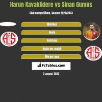 Harun Kavaklidere vs Sinan Gumus h2h player stats