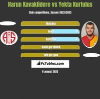 Harun Kavaklidere vs Yekta Kurtulus h2h player stats