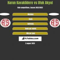 Harun Kavaklidere vs Ufuk Akyol h2h player stats