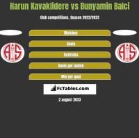Harun Kavaklidere vs Bunyamin Balci h2h player stats