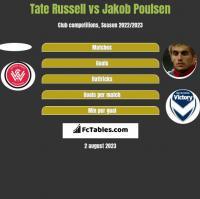 Tate Russell vs Jakob Poulsen h2h player stats