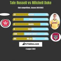 Tate Russell vs Mitchell Duke h2h player stats