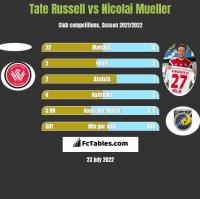 Tate Russell vs Nicolai Mueller h2h player stats