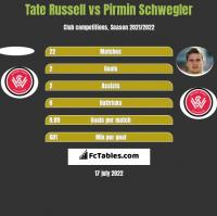 Tate Russell vs Pirmin Schwegler h2h player stats