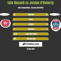 Tate Russell vs Jordan O'Doherty h2h player stats