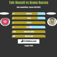 Tate Russell vs Keanu Baccus h2h player stats