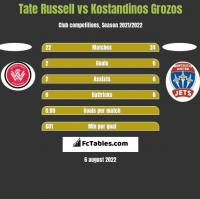 Tate Russell vs Kostandinos Grozos h2h player stats