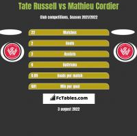 Tate Russell vs Mathieu Cordier h2h player stats