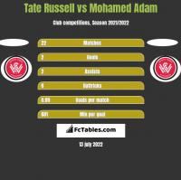 Tate Russell vs Mohamed Adam h2h player stats