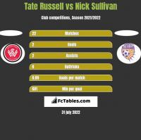 Tate Russell vs Nick Sullivan h2h player stats