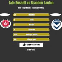 Tate Russell vs Brandon Lauton h2h player stats