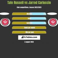 Tate Russell vs Jarrod Carluccio h2h player stats