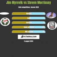 Jim Myrevik vs Steven Morrissey h2h player stats