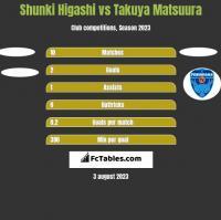 Shunki Higashi vs Takuya Matsuura h2h player stats