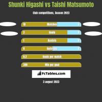 Shunki Higashi vs Taishi Matsumoto h2h player stats