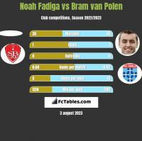 Noah Fadiga vs Bram van Polen h2h player stats