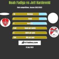 Noah Fadiga vs Jeff Hardeveld h2h player stats