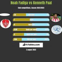 Noah Fadiga vs Kenneth Paal h2h player stats
