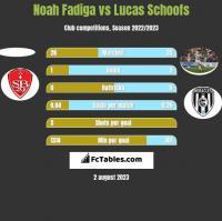 Noah Fadiga vs Lucas Schoofs h2h player stats