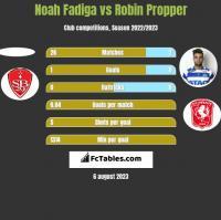 Noah Fadiga vs Robin Propper h2h player stats