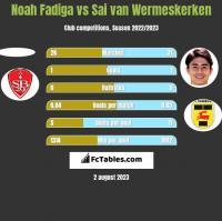Noah Fadiga vs Sai van Wermeskerken h2h player stats
