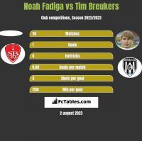 Noah Fadiga vs Tim Breukers h2h player stats