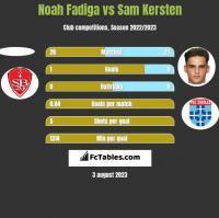 Noah Fadiga vs Sam Kersten h2h player stats