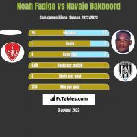Noah Fadiga vs Navajo Bakboord h2h player stats