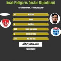 Noah Fadiga vs Destan Bajselmani h2h player stats
