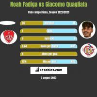 Noah Fadiga vs Giacomo Quagliata h2h player stats