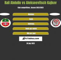 Rail Abdulin vs Alekseevitsch Kajkov h2h player stats
