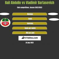 Rail Abdulin vs Vladimir Bartasevich h2h player stats