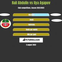 Rail Abdulin vs Ilya Agapov h2h player stats
