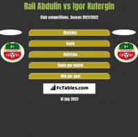 Rail Abdulin vs Igor Kutergin h2h player stats