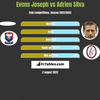 Evens Joseph vs Adrien Silva h2h player stats
