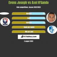Evens Joseph vs Axel N'Gando h2h player stats
