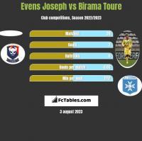Evens Joseph vs Birama Toure h2h player stats