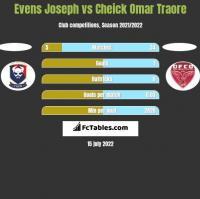 Evens Joseph vs Cheick Omar Traore h2h player stats