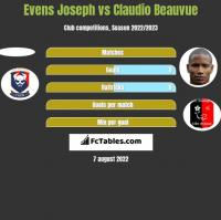 Evens Joseph vs Claudio Beauvue h2h player stats