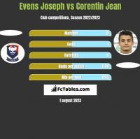 Evens Joseph vs Corentin Jean h2h player stats