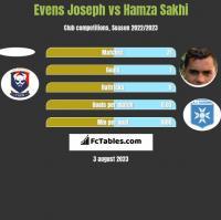 Evens Joseph vs Hamza Sakhi h2h player stats