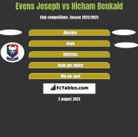 Evens Joseph vs Hicham Benkaid h2h player stats